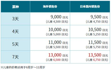 日本也能穷游,六天3000元自由行,但只限这里