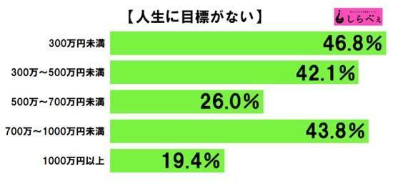 近5成日本人表示没有人生目标,这样子生活也蛮好?