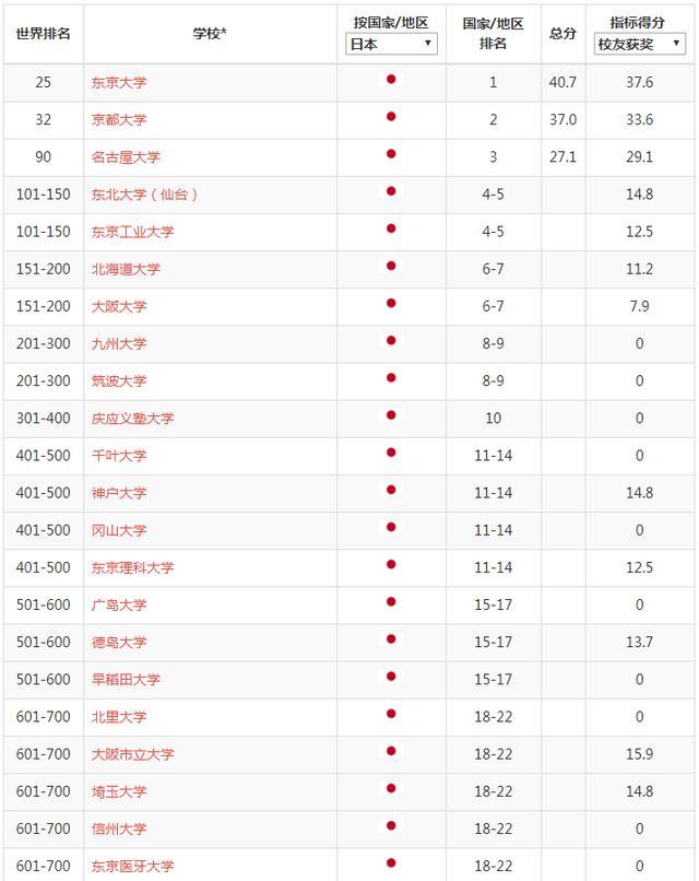 最新世界大学学术排名公布!中国、日本各有多少大学上榜?