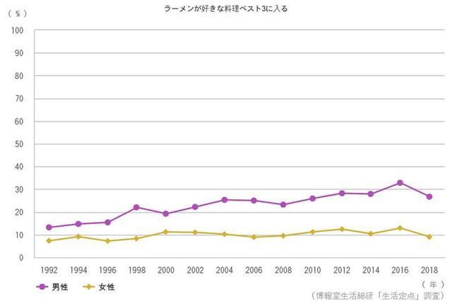 日本人最爱的3大食物调查!日本男人竟不爱吃寿司和拉面?
