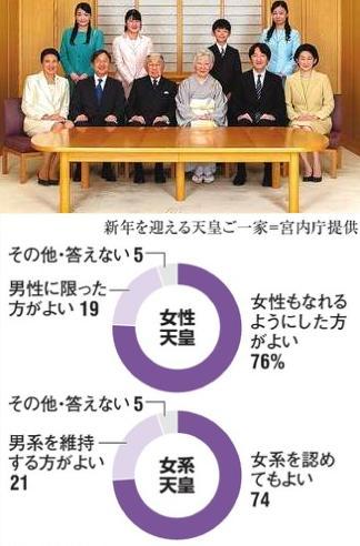 日本皇室以后会诞生一位女天皇吗?