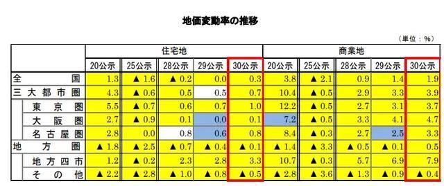 日本地价最新趋势全解析