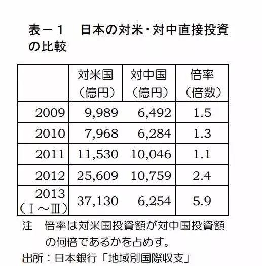 2019年日本商社企业对中国的投资点正在发生新变化