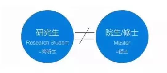 日本的研究生和修士一样吗?有什么区别?