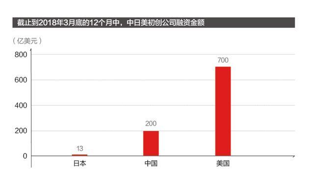 日本为何成不了创业热土?