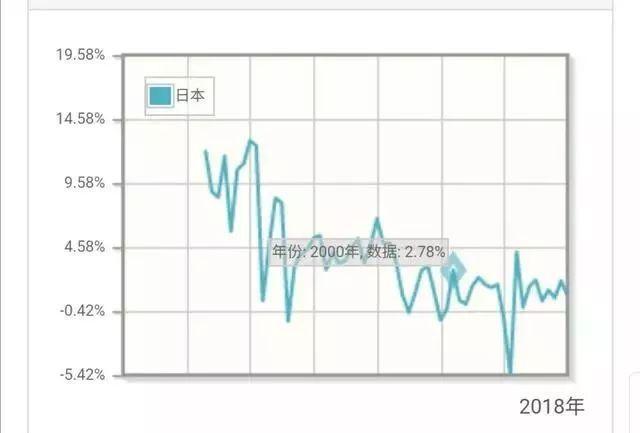 日本经济30年不增长,为何欧洲发达国家还是没能超越呢?