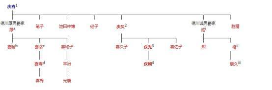 统治了日本260多年的德川幕府灭亡后,德川家族怎么样了?