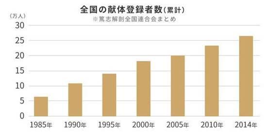 """日本陷入""""多死社会"""",火化前需在这个地方等待一周以上"""