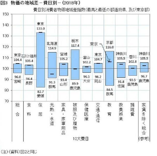 东京物价水平是日本最高的?这是错误认知!